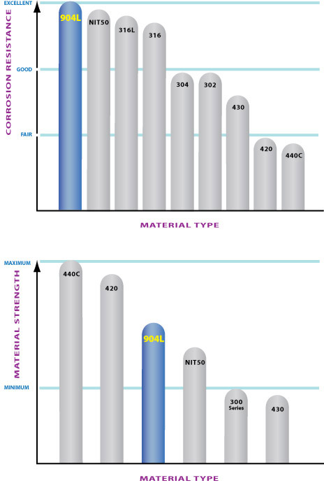 CCR Products stanless 904L comparative chart
